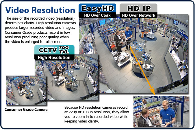 Surveillance Camera Resolution Comparison
