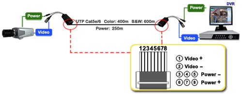 Video Balun With Power
