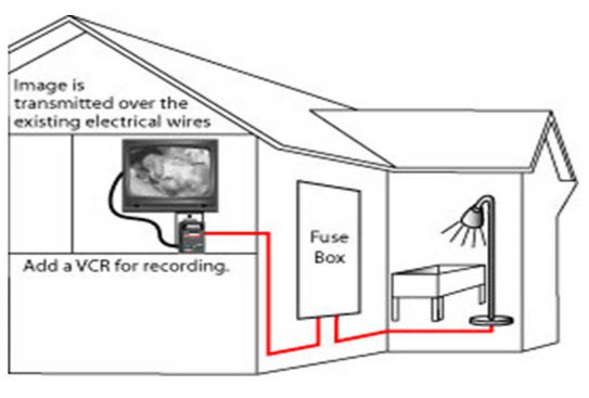 Video transmission over electrical lines for light bulb camera