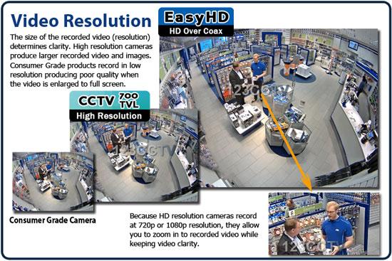 720p HDCVI comparison to 700TVL